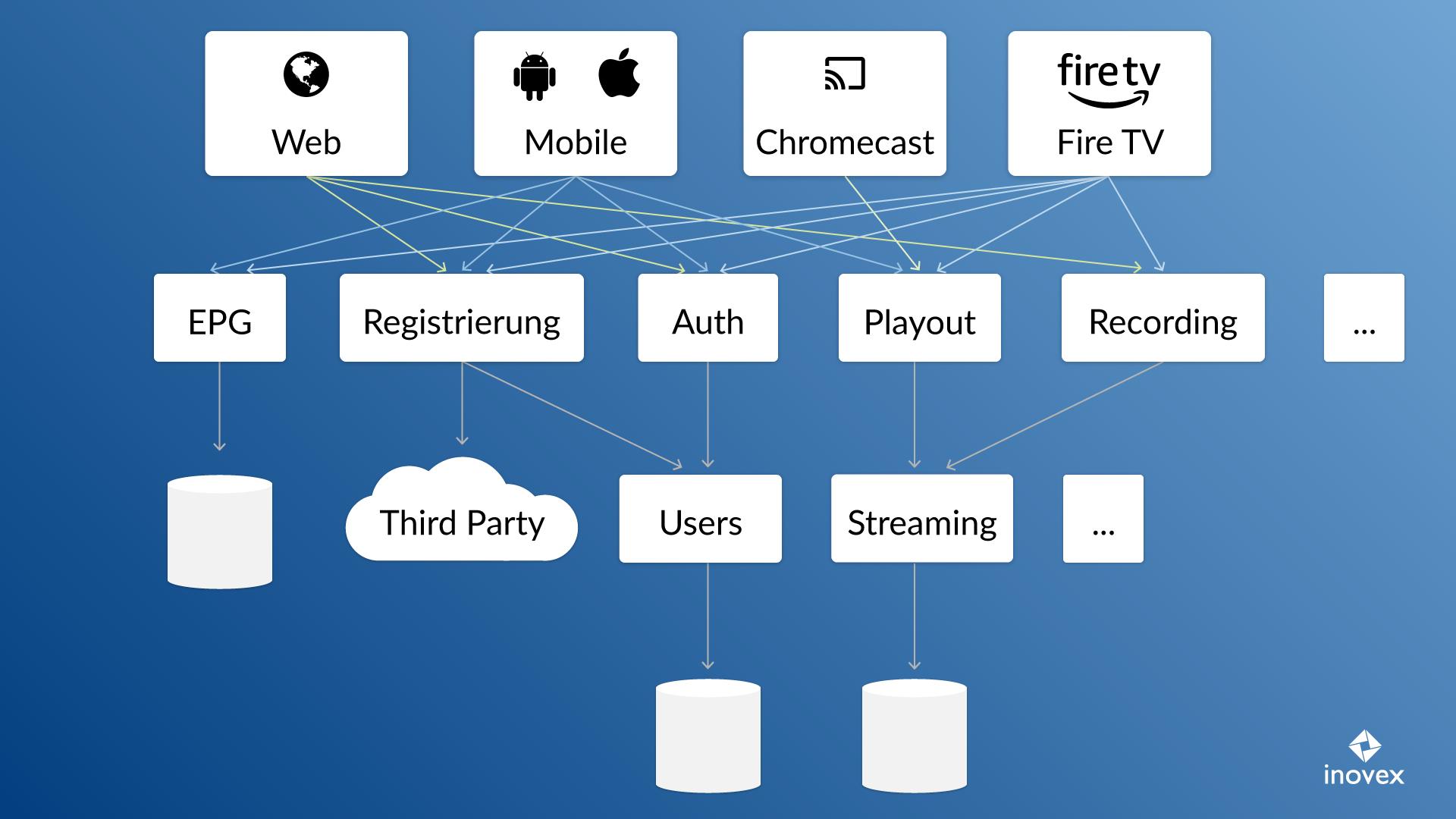Skizze der Mikroservice-Architektur von Exaring