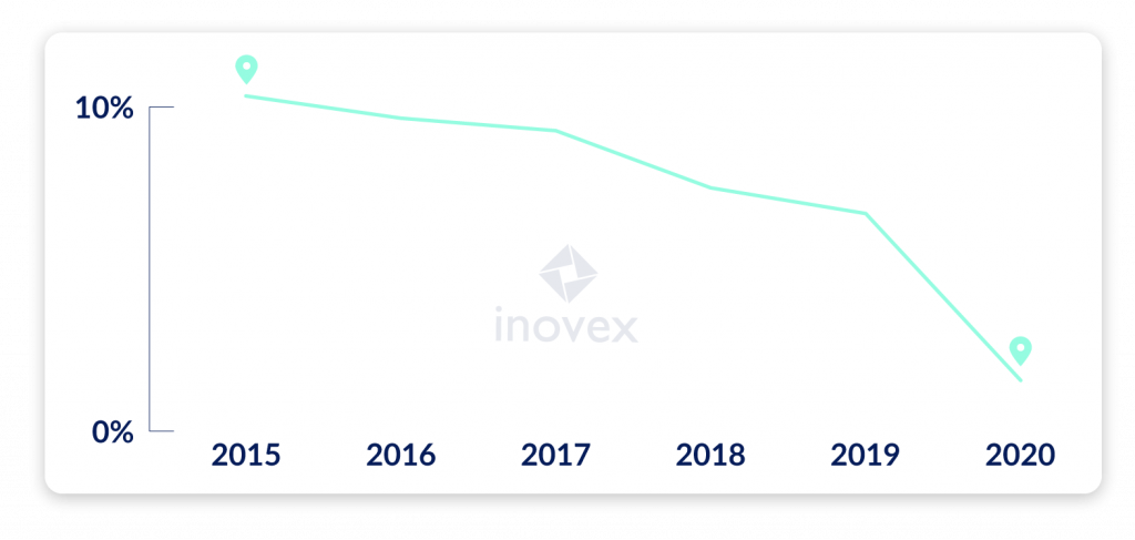 Share of travel time at inovex