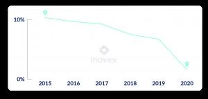 Chart zum Anteil der Reisezeit bei inovex