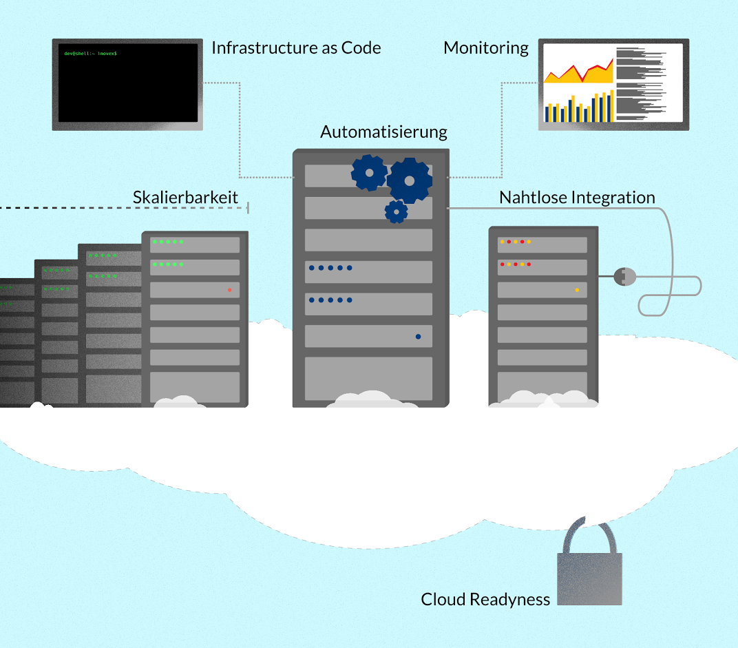 Data Center Automation bei dm - die Projektvision