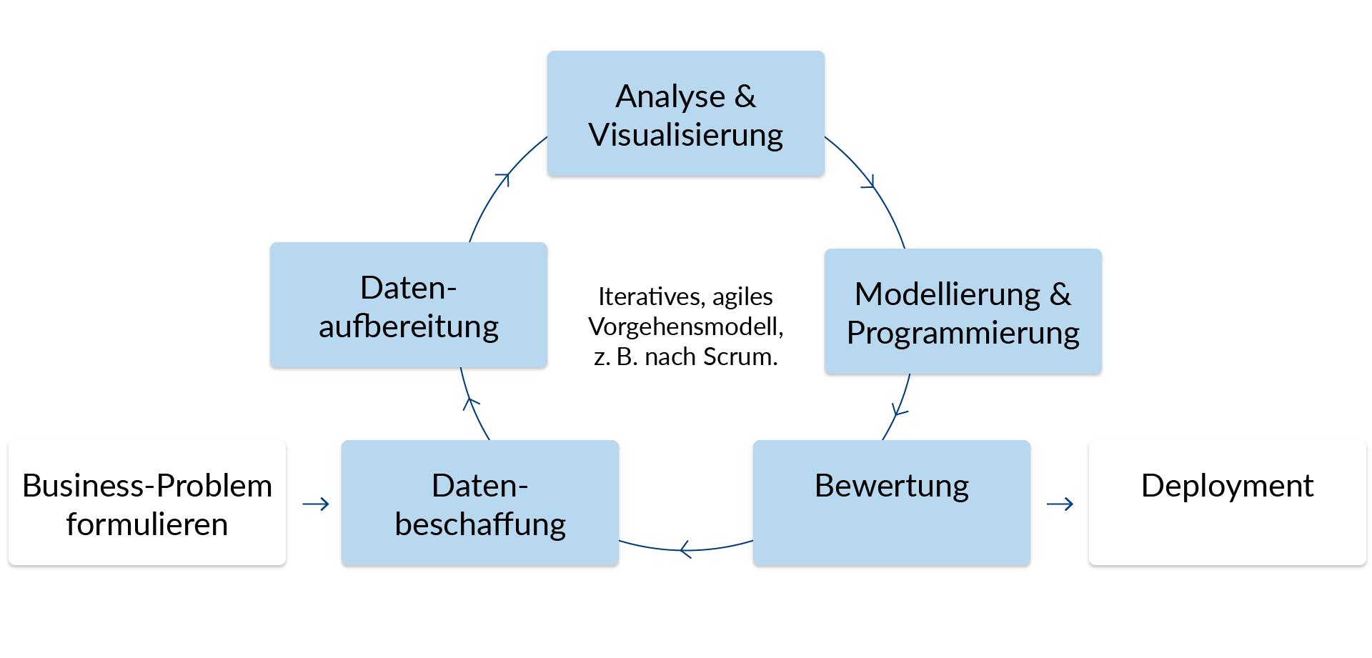 Darstellung des iterativen, agilen Vorgehensmodell