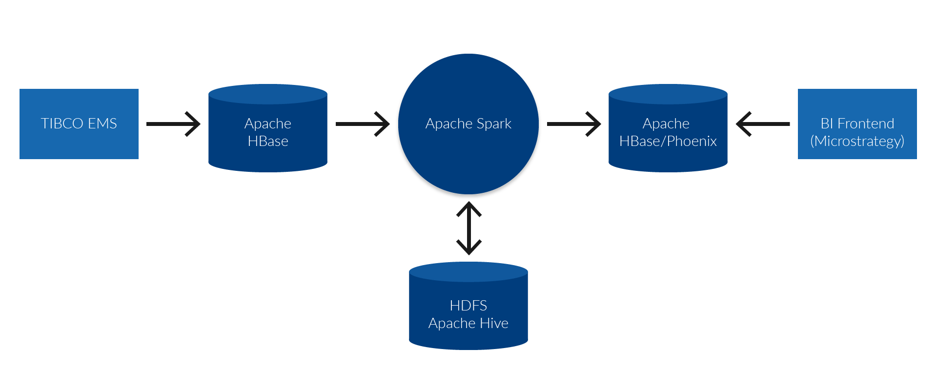 graphics of the system components