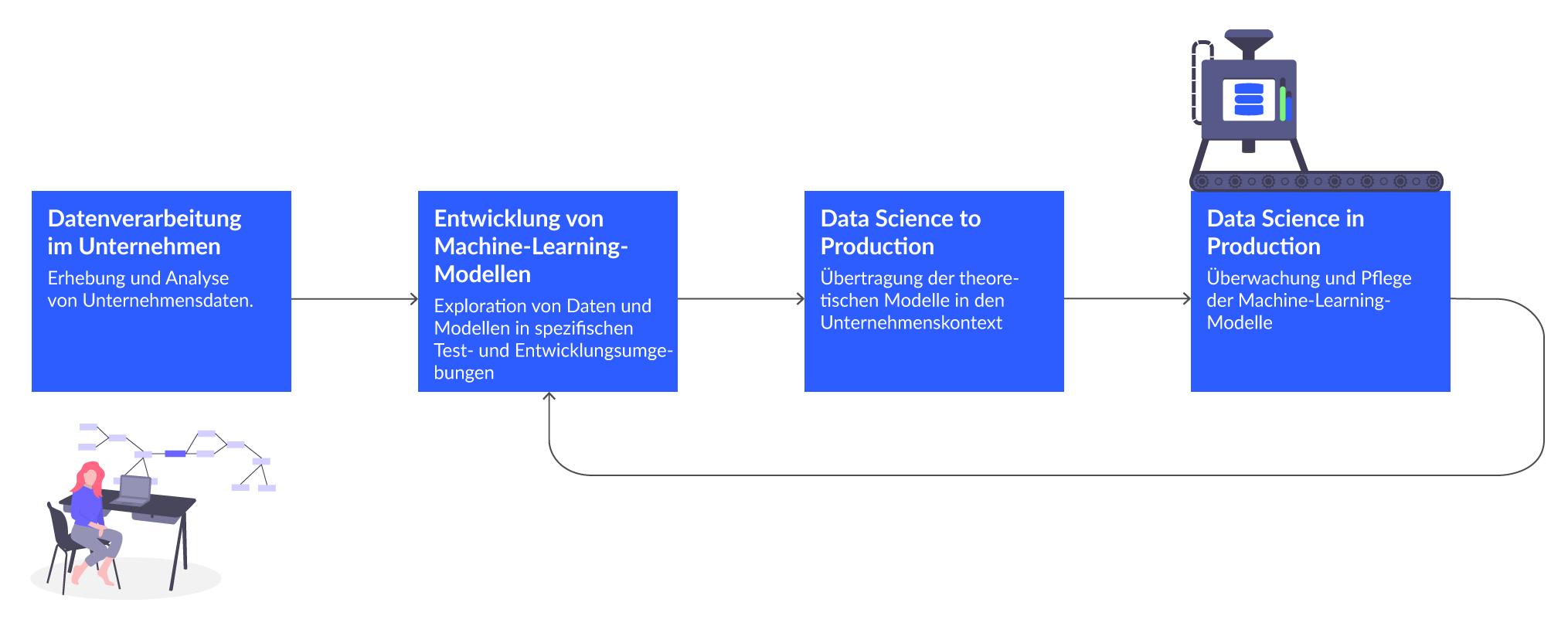 Data Science Flowchart