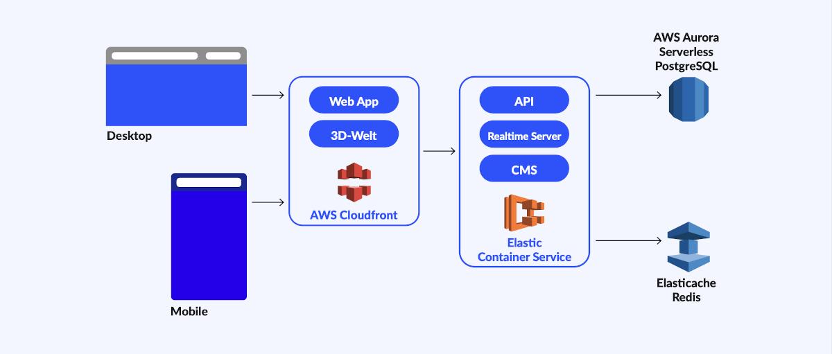 schematische Skizze der Infrastruktur bestehend aus AWS Cloudfront und Elastic Container Services