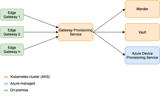 Architecture of the GPS and connected services