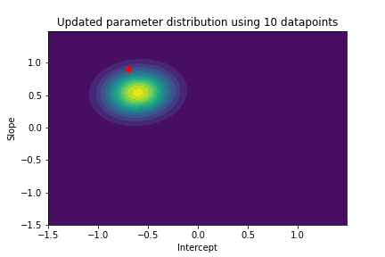 contour plot with updated parameter distribution using 10 datapoint