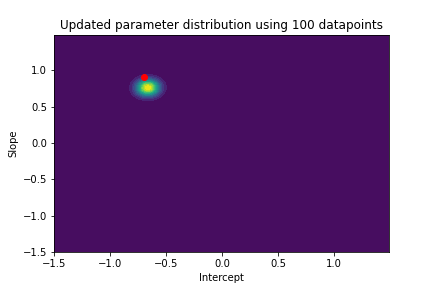 contour plot with updated parameter distribution using 100 datapoint