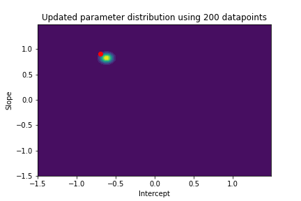 contour plot with updated parameter distribution using 200 datapoint