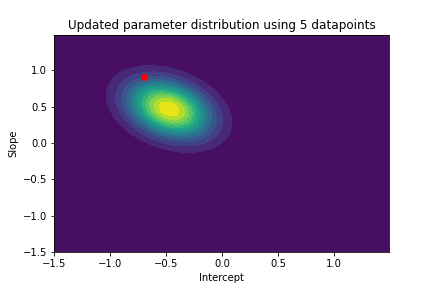 contour plot with updated parameter distribution using 5 datapoint
