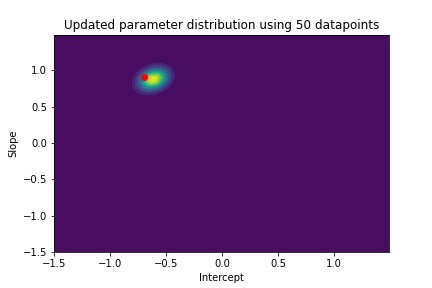 contour plot with updated parameter distribution using 50 datapoint