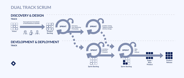Darstellung des Ablaufs von Product Discovery bis zu Entwicklung