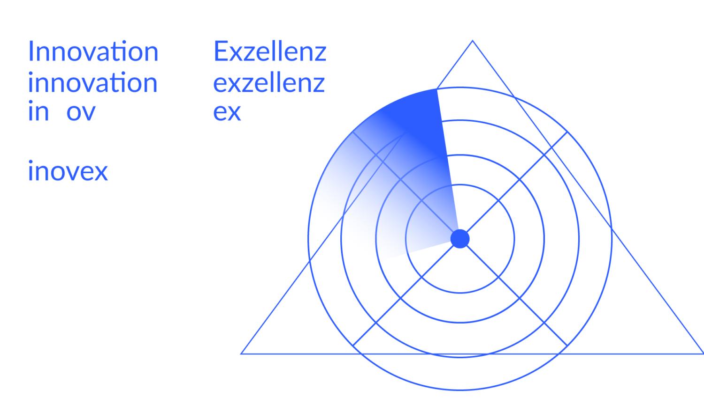 Aus Innovation & Exzellenz wird inovex