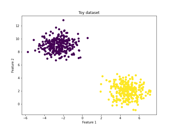 Toy data set with Feature 2 on the y-axis and feature 1 on the x-axis