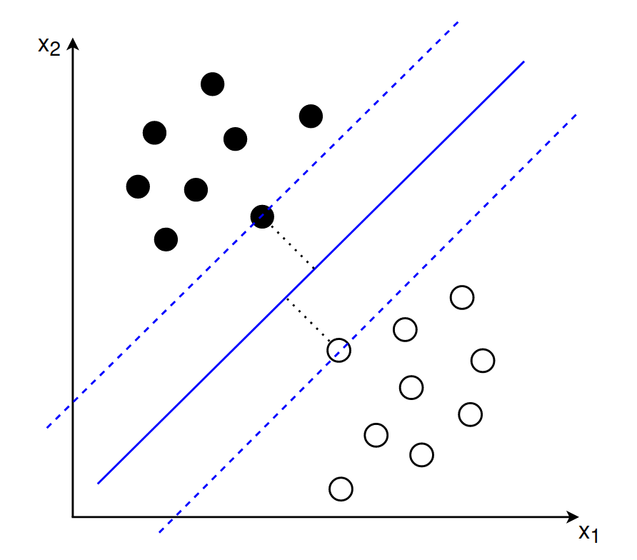 Graph with one vector und two support vectors