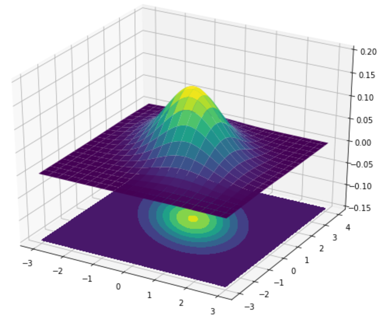 lines and colors of a contour plot correspond to a Gaussian distribution, building a green hump with a yellow top on a dark blue surface.