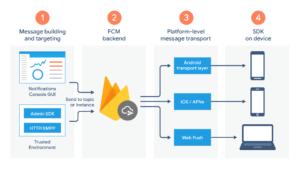 Firebase Cloud Messaging Architektur