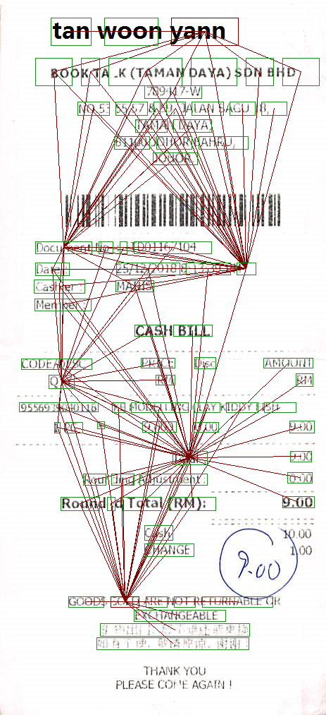 selected nodes from a document graph