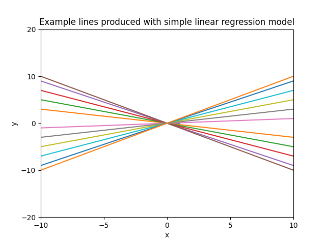 Example lines produced with simple linear regression model