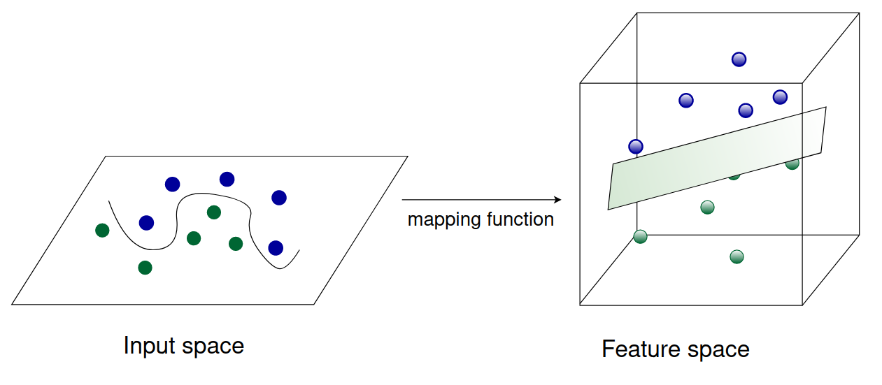 The mapping function takes input data and transforms it into some higher-dimensional feature space.