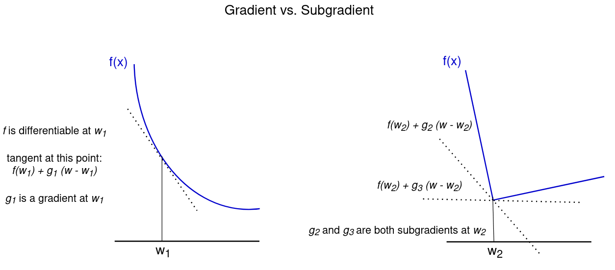 Two graphs showing gradient vs subgradient
