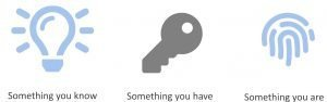 Something you know e.g. a password, something you have e.g. a key. something you are e.g. a fingerprint