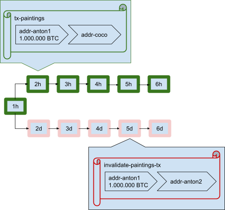 Depiction of a Bitcoin transaction in progress including validation phase