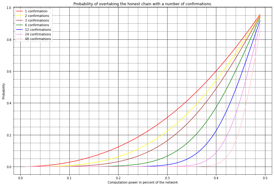 Graph showing the probability of overtaking the honest chain with a number of confirmations