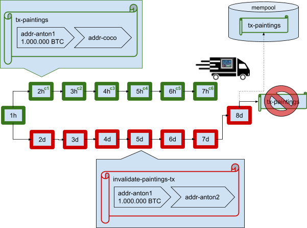 Depiction of a Bitcoin 51 percent attack, final stage