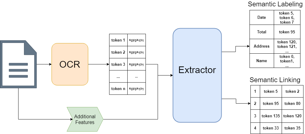 generalized information extraction pipeline