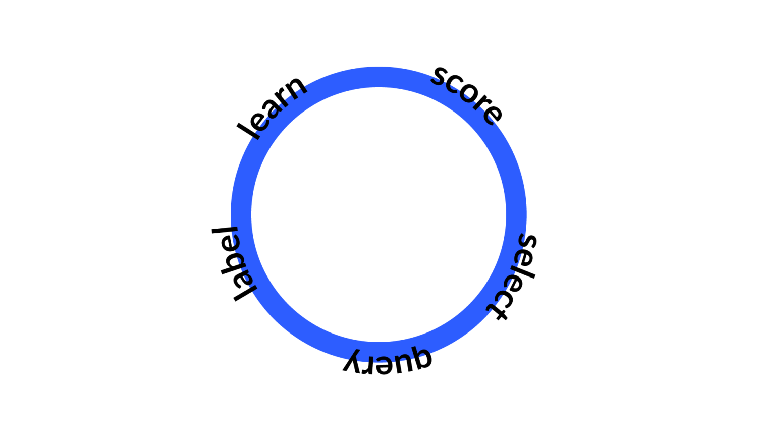 an active learning circle