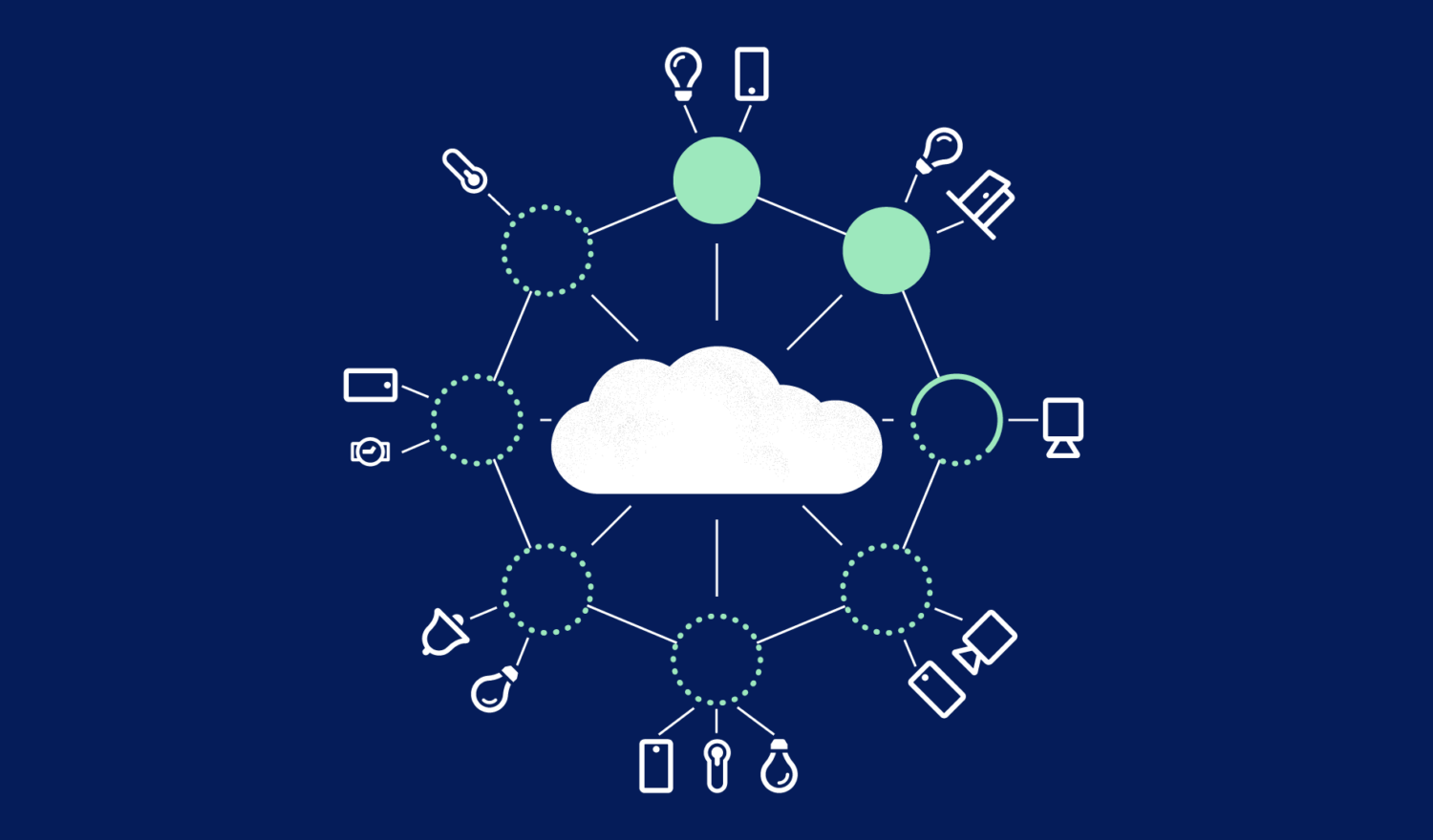 IoT Edge devices manifesting around a cloud