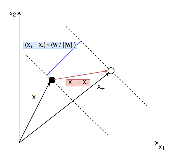 Graph with formulas for the distance of the two showed vectors