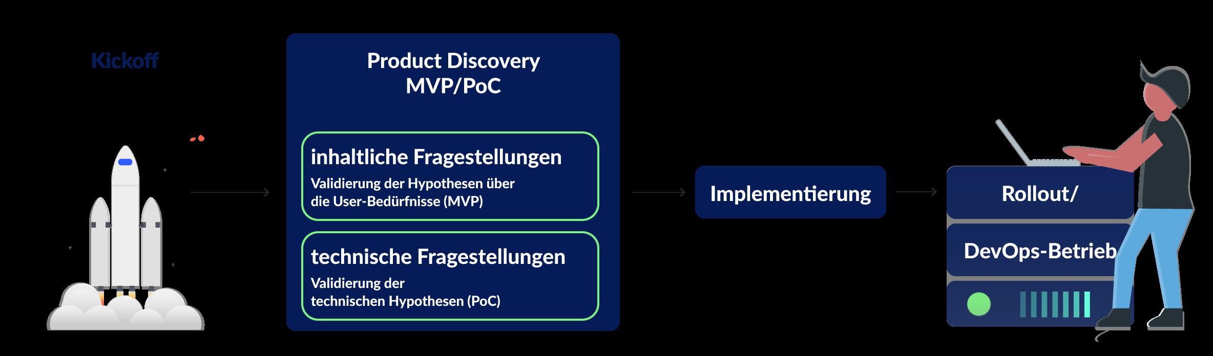 Entwicklungsschritte eines inovex Projects, schematisch dargestellt