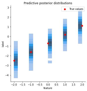 predictive posterior distributions