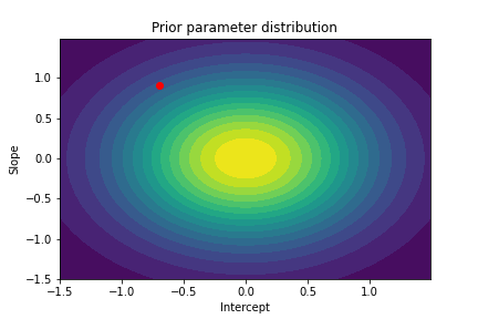 plot with circles going from dark blue on the outside over green to yellow on the inside