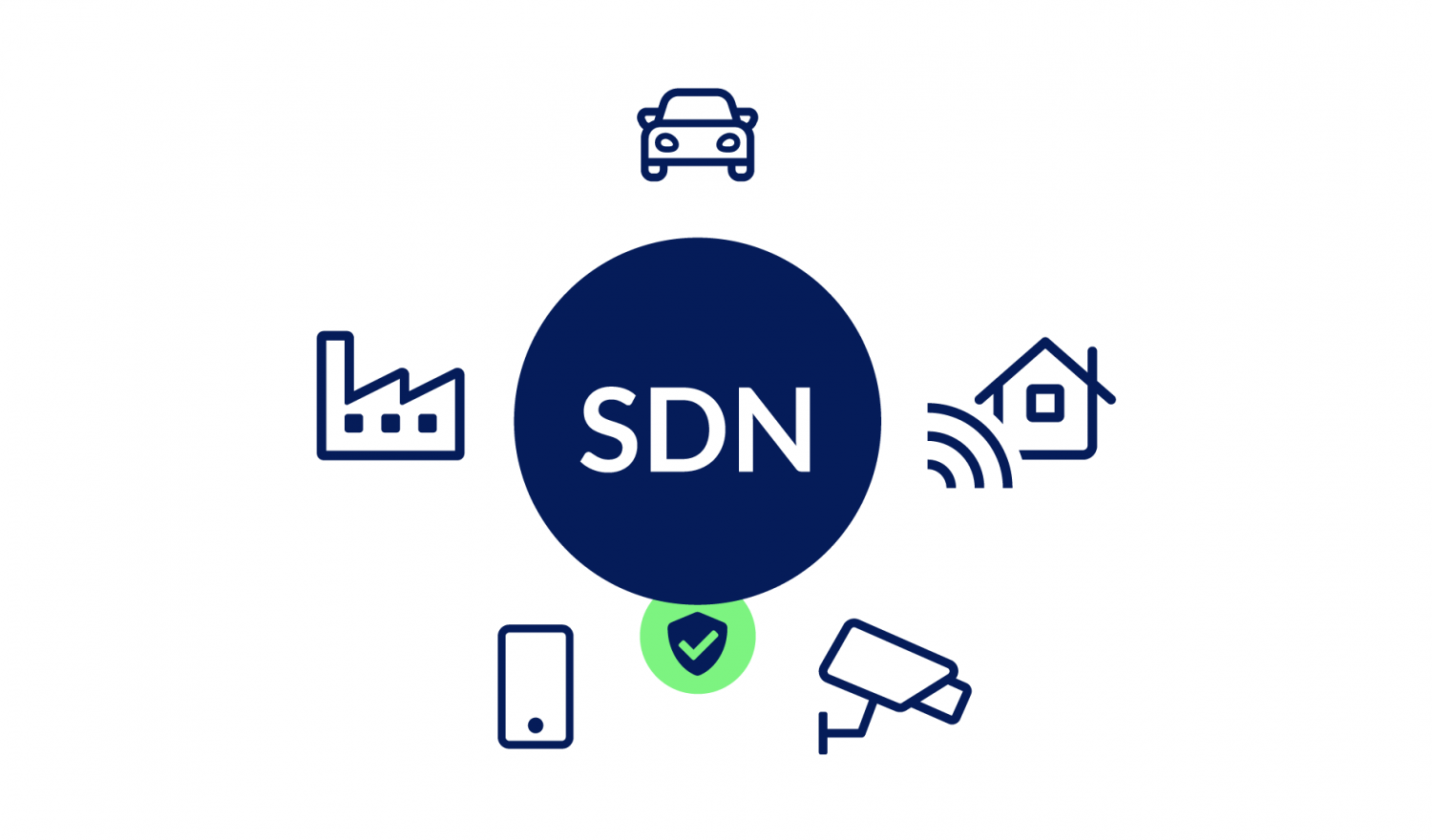 secure SDN for IoT Applications