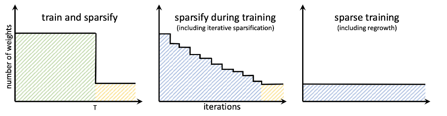 3 graphs of structural sparsification schedules