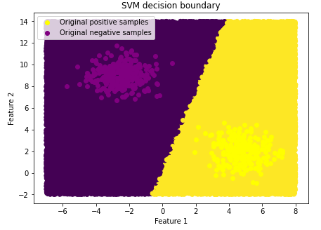 SVM decision boundary shown on a graph. Original negative samples on the left and Original positive samples one the right.